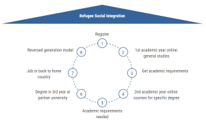 Refugee social Integration - Kiron